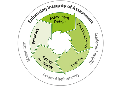 Assessment moderation diagram